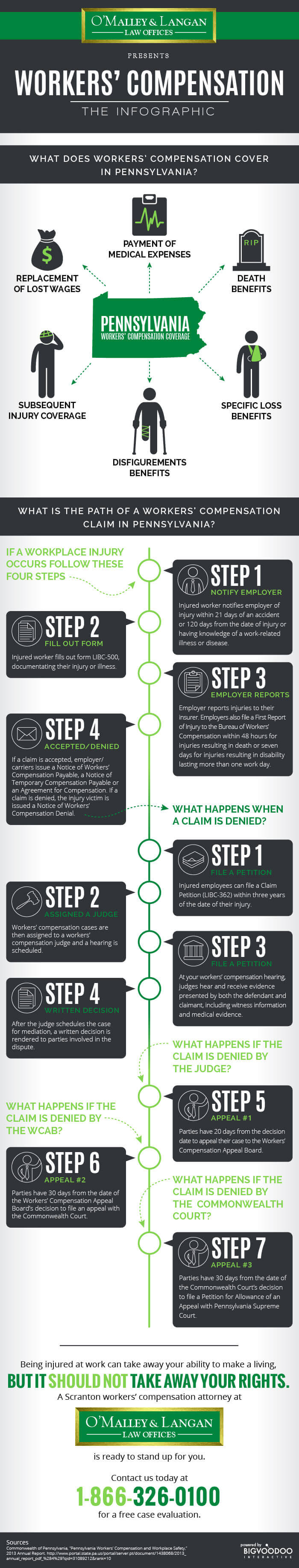 OMalley_Infographic_WorkersComp
